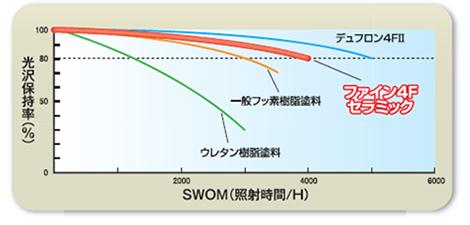 紫外線照射(SWOM)による促進耐候性試験結果