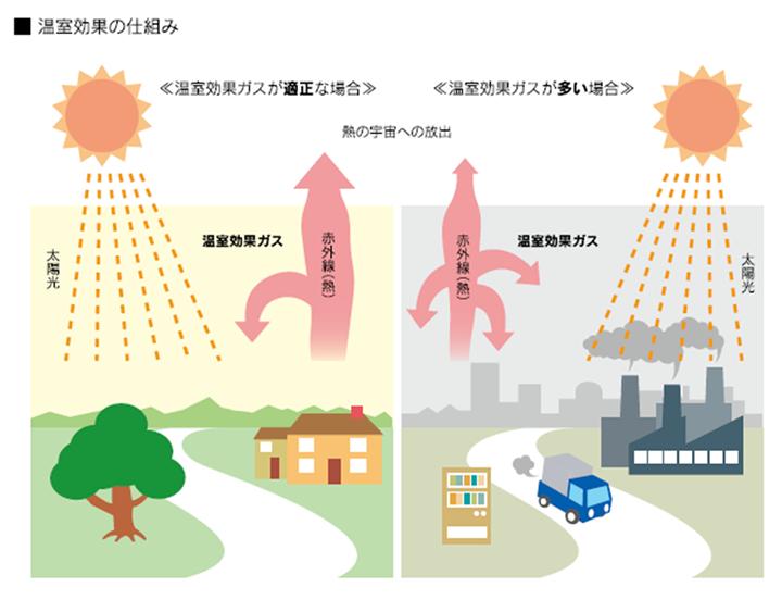 温室効果の仕組み