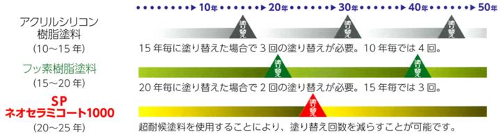 ライフサイクル表